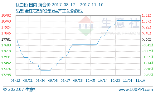 11月钛白粉产品P值曲线图