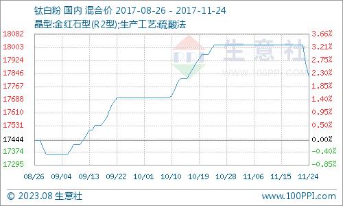 11月鈦白粉產品P值曲線圖