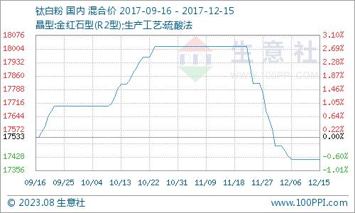 12月钛白粉产品P值曲线图
