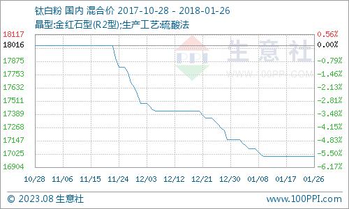 1月钛白粉产品P值曲线图