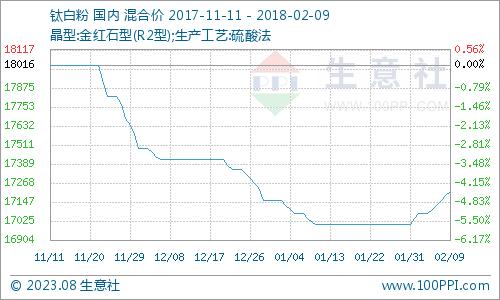2月钛白粉产品P值曲线图