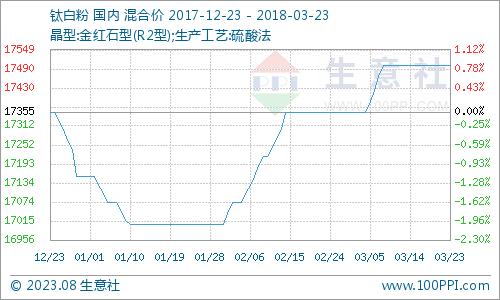 3月钛白粉产品P值曲线图