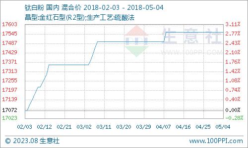 5月钛白粉产品P值曲线图