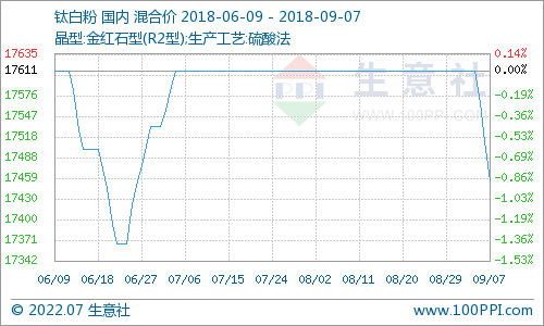 9月钛白粉产品P值曲线图