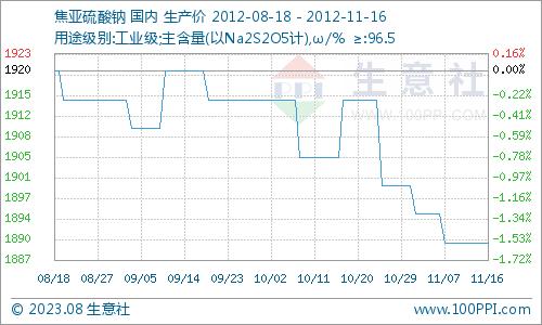 国内焦亚硫酸钠市场一周价格行情综述(11月12日-16日)