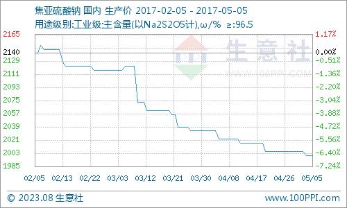 生意社:本周焦亚硫酸钠市场小幅走跌(5.1-5.5)