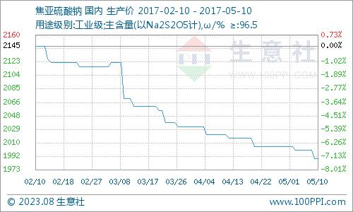 生意社:5月10日国内焦亚硫酸钠市场弱势难改