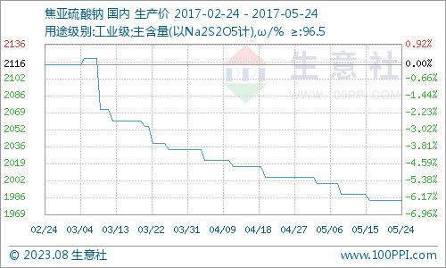生意社:5月24日国内分分彩下载市场行情稳定