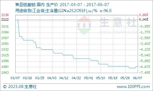 生意社:6月7日国内焦亚硫酸钠市场坚挺