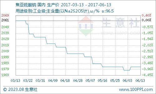 生意社:6月13日国内焦亚硫酸钠市场交投稳定