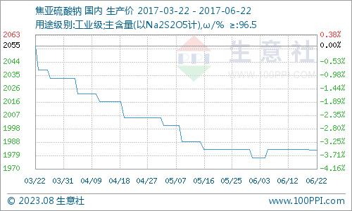 生意社:6月22日国内焦亚硫酸钠市场交投稳定