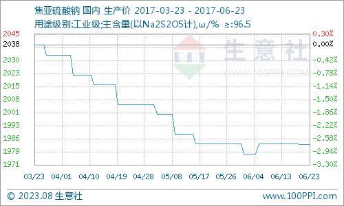 生意社:本周焦亚硫酸钠市场维持盘整(6.19-6.23)