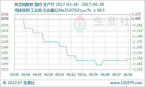 生意社:6月28日国内焦亚硫酸钠市场交投稳定