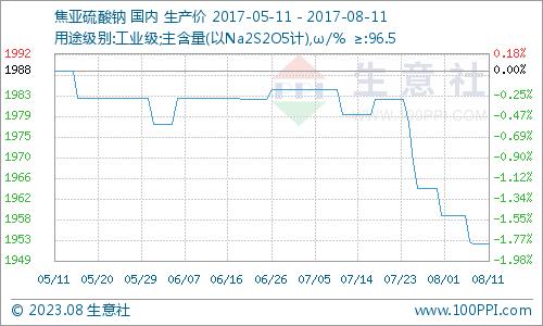 生意社:本周焦亚硫酸钠市场整理运行(8.7-8.11)