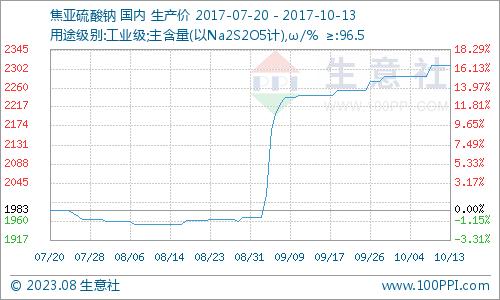 生意社:本周焦亚硫酸钠市场小幅拉涨(10.16-10.20)