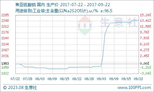 生意社:本周焦亚硫酸钠市场小幅补涨(9.18-9.22)