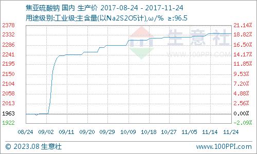 生意社:本周焦亚硫酸钠市场淡稳运行(11.20-11.24)