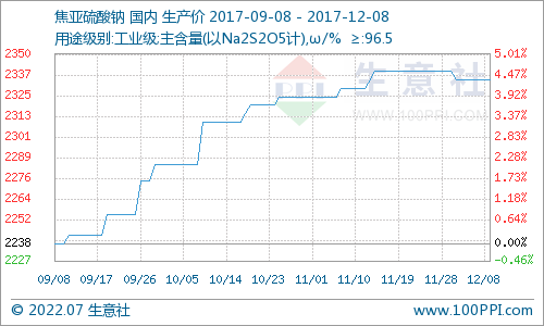 生意社:本周焦亚硫酸钠市场弱势运行(12.4-12.8)