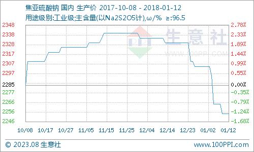 生意社:本周焦亚硫酸钠市场弱势运行(1.8-1.12)