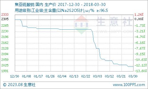 生意社:本周焦亚硫酸钠市场维稳运行(3.26-3.30)