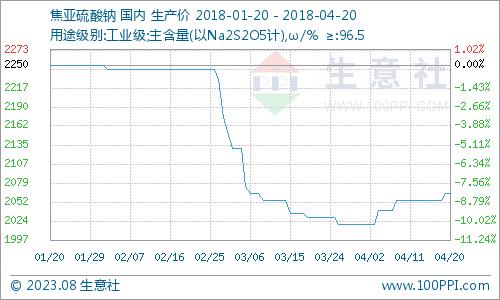 生意社:本周焦亚硫酸钠市场小幅上涨(4.16-4.20)