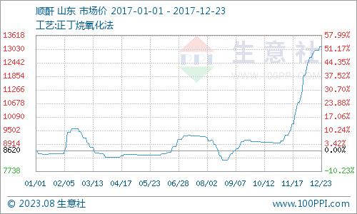 2017年末顺酐成绩亮眼 价格利润双双刷新历史新高