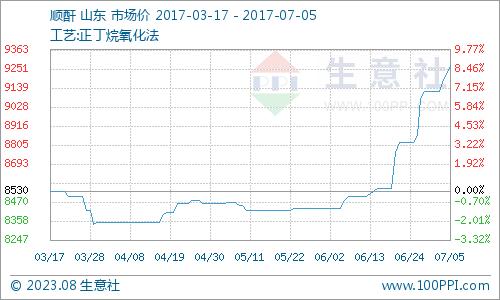 生意社:9月13日顺酐市场价格坚挺 涨势放缓