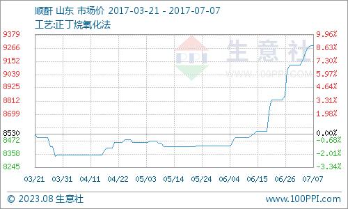 生意社:本周顺酐市场行情坚挺(7.3-7.7)