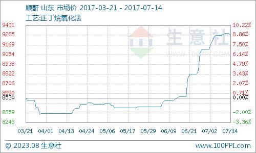 生意社:本周顺酐市场价格行情松动(7.10-7.14)