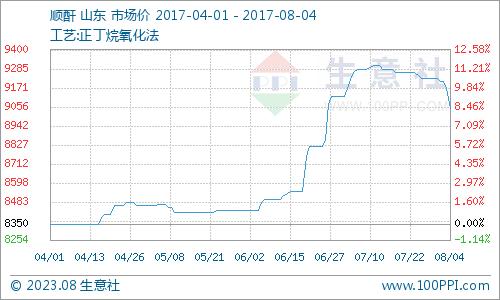 生意社:本周顺酐市场下跌加剧(7.31-8.4)