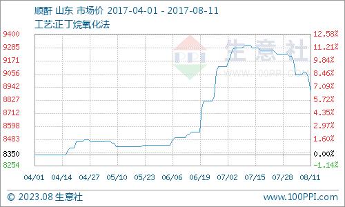 生意社:本周顺酐市场跌幅拉大(8.7-8.11)