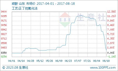 生意社:本周顺酐市场深跌未见底(8.14-8.18)