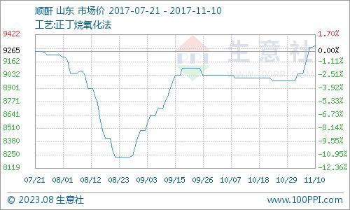 生意社:本周顺酐市场持续探高(11.6-11.10)