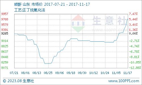 生意社:本周顺酐市场持续高涨(11.13-11.17)