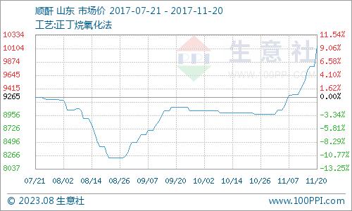 生意社:11月20日顺酐市场价格不断刷新纪录
