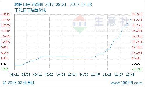 生意社:本周顺酐市场涨势不停(12.4-12.8)