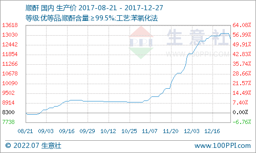 生意社:12月27日顺酐市场进入下跌通道