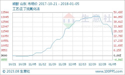 """生意社:本周顺酐市场""""雪崩""""(1.1-1.5)"""