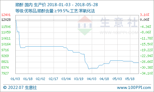 生意社:本周顺酐市场先跌后升(5.14-5.18)
