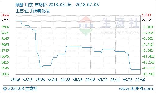 生意社:本周顺酐市场重心偏下(5.21-5.25)