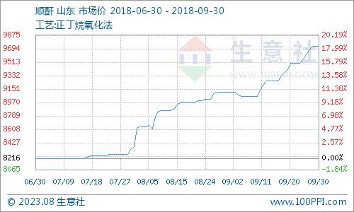 生意社:本周顺酐市场重心偏下(9.24-9.30)