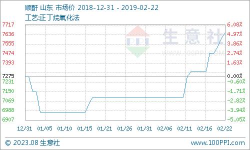 生意社:本周顺酐市场震荡回升趋势(2.18-2.22)