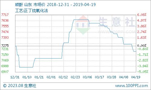 生意社:本周顺酐市场弱势整理趋势(4.15-4.19)