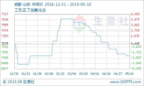 生意社:本周顺酐市场弱势下跌(5.6-5.10)