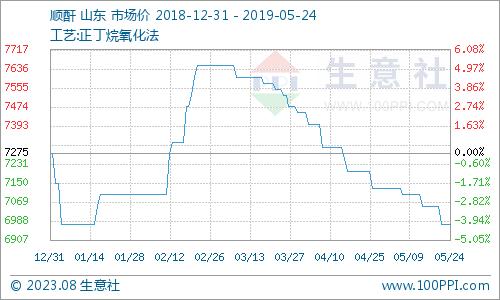 本周顺酐市场行情下跌(5.20-5.24)
