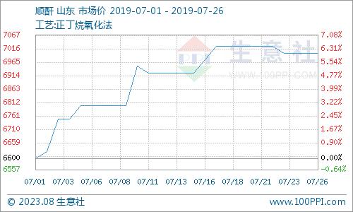 本周顺酐市场行情走跌(7.22-7.26)