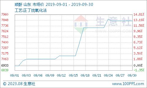 生意社:9月份顺酐市场行情强势上涨