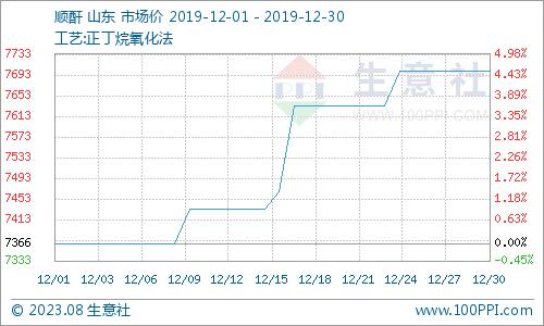 生意社:12月份顺酐市场行情持续上涨