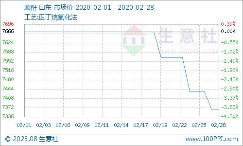 生意社:2月份顺酐市场行情下跌