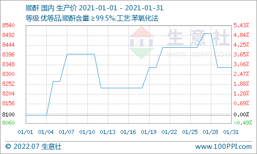 生意社:1月份顺酐市场行情震荡上涨